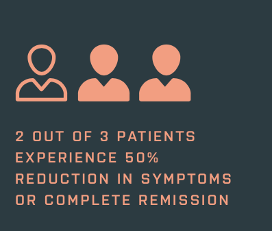 - RESPONSE RATESResults from clinical trials indicate that two out of three patients experienced either a 50 percent reduction in their symptoms or complete remission. Further studies demonstrate that TMS therapy often leads to long-term remission: in a one-year observational study of patients who met criteria for response or remission, 60 percent enjoyed the same level of response criteria 12 months later.