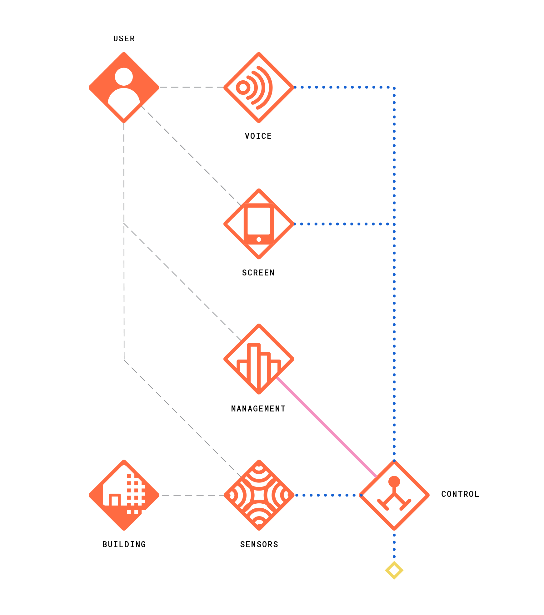 HSS_NEW_Control-Blueprint_v5.png