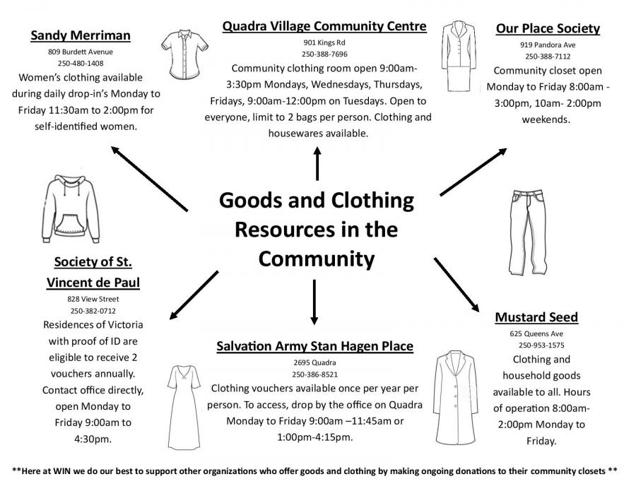 Good and Clothing Resources.jpg