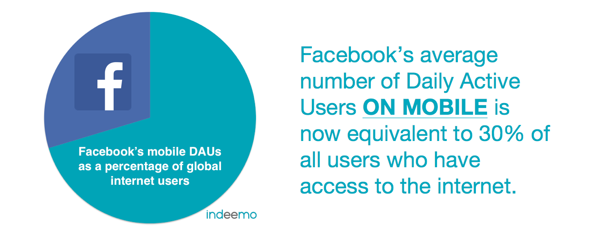 Indeemo-Mobile-Ethnography-Qualitative-Reserch-App-Facebook-Q3-results-learnings-v11.png