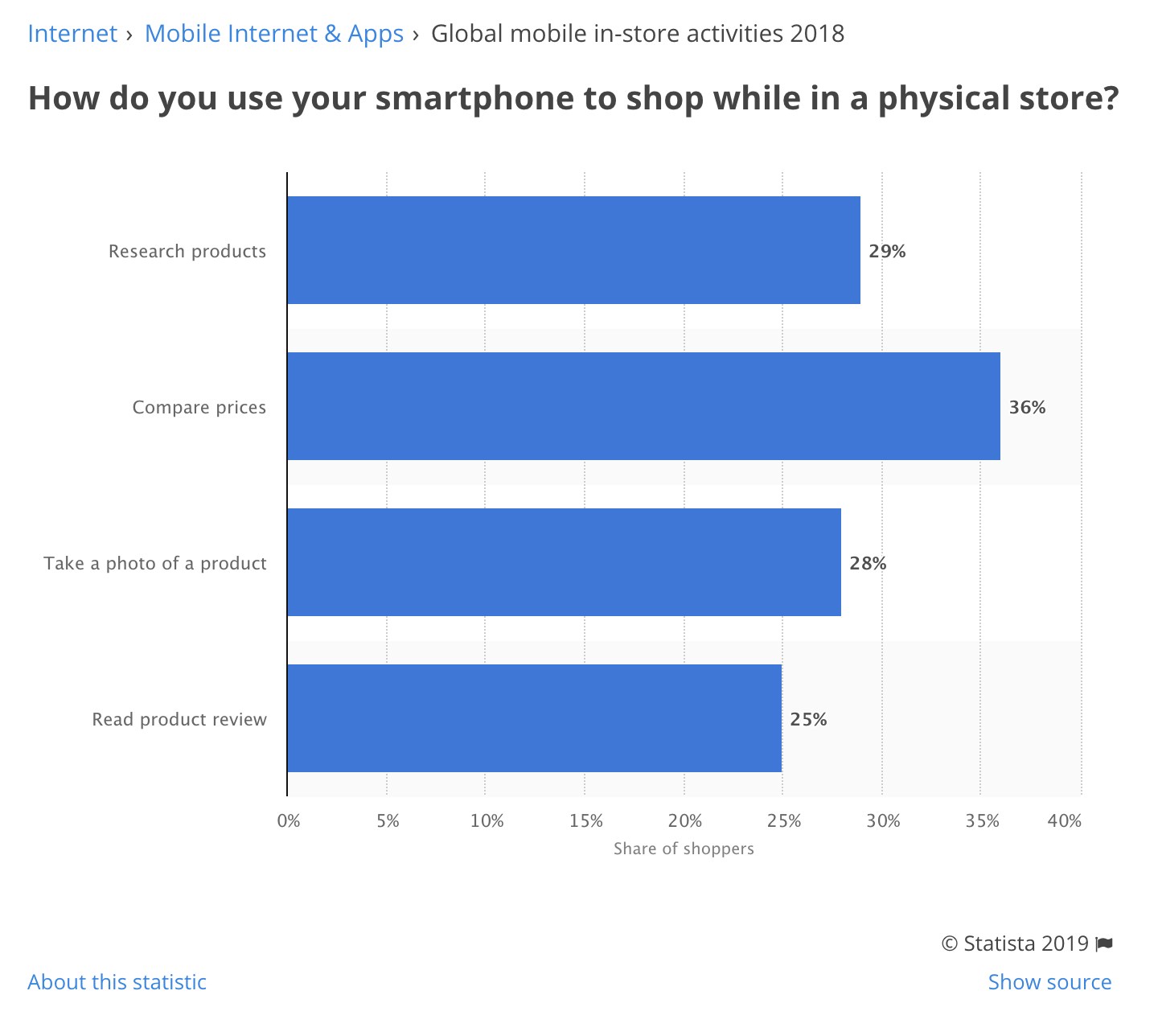 We're increasingly using our smartphones in store. -