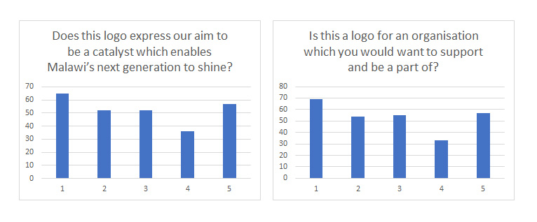 Audience feedback results