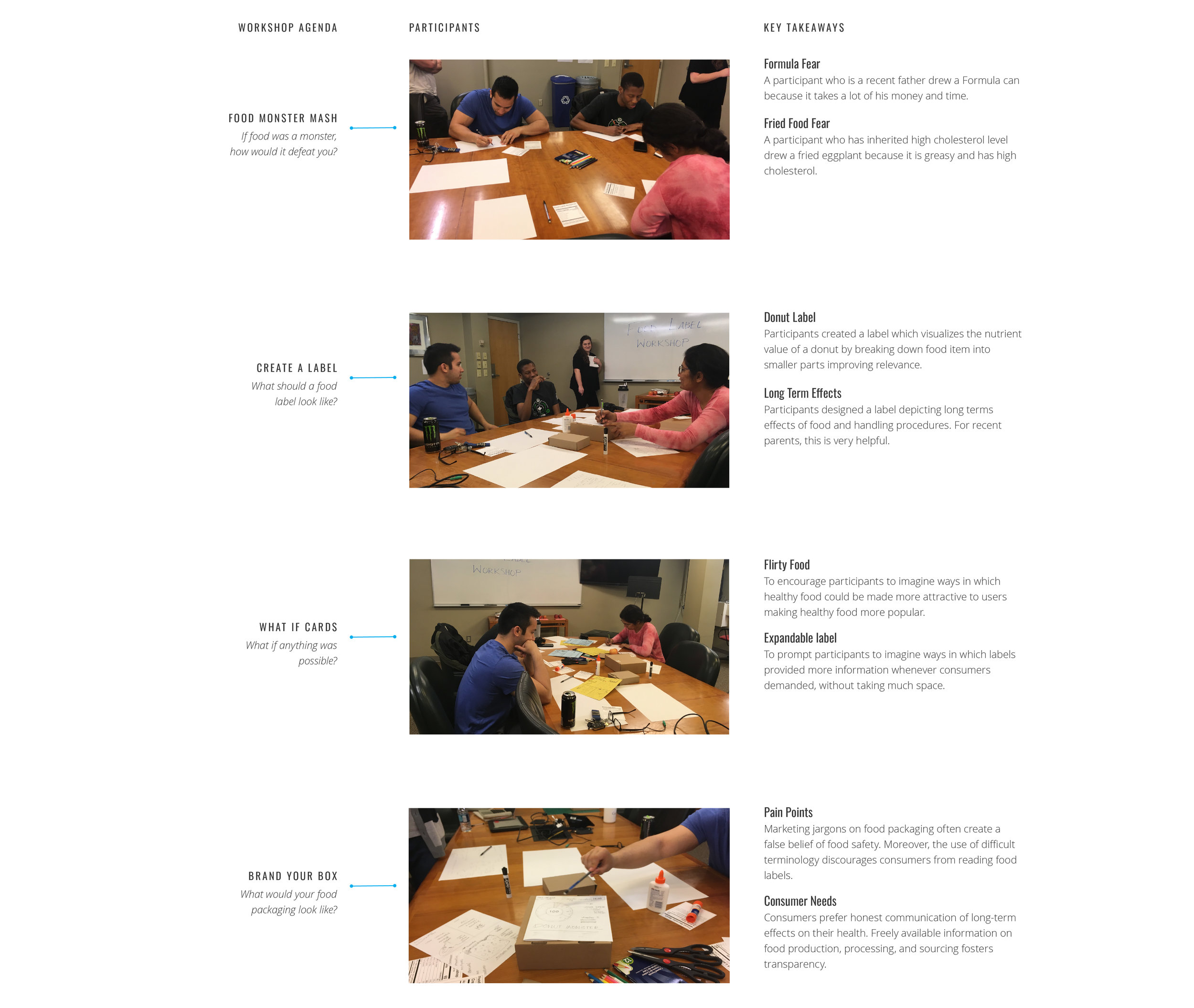 This image depicts the process of Co-Design workshop. It contains list of activities, participants and key takeaways. It is a information heavy image. As an author I would love to talk about it personally.