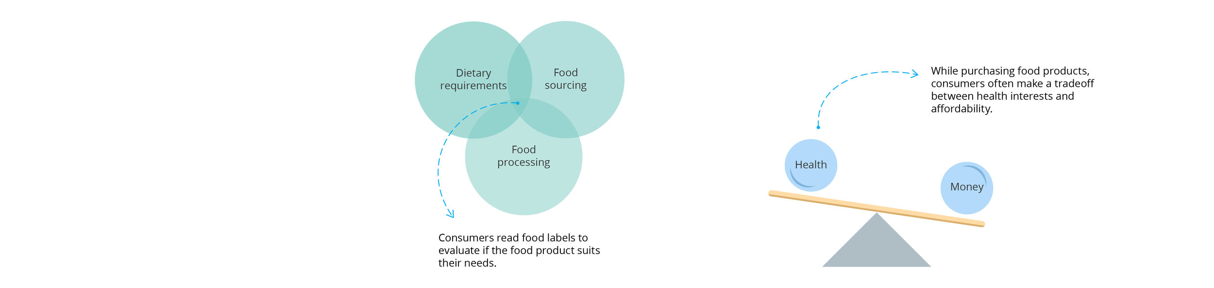 This image depicts my predisposition from secondary research. Consumers make a trade off between price of the food product and their health. They often consider their dietary needs, source of food, and location of processing before making a purchase.