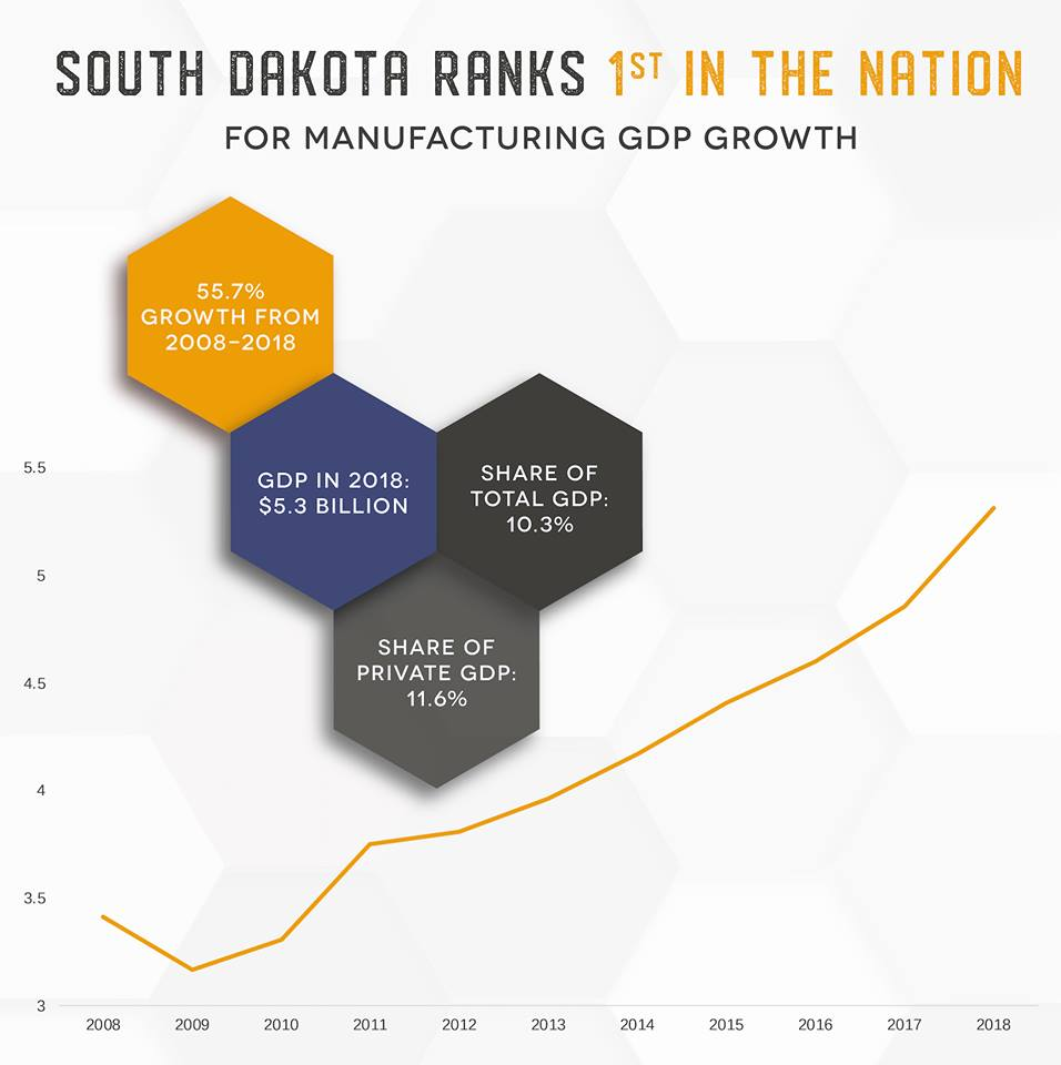 Did you know: South Dakota ranks first in the nation for manufacturing GDP growth over the last 10 years?