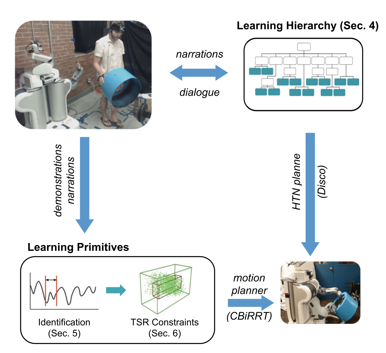 Simultaneous Learning of Hierarchy and Primitives for Complex Robot Tasks