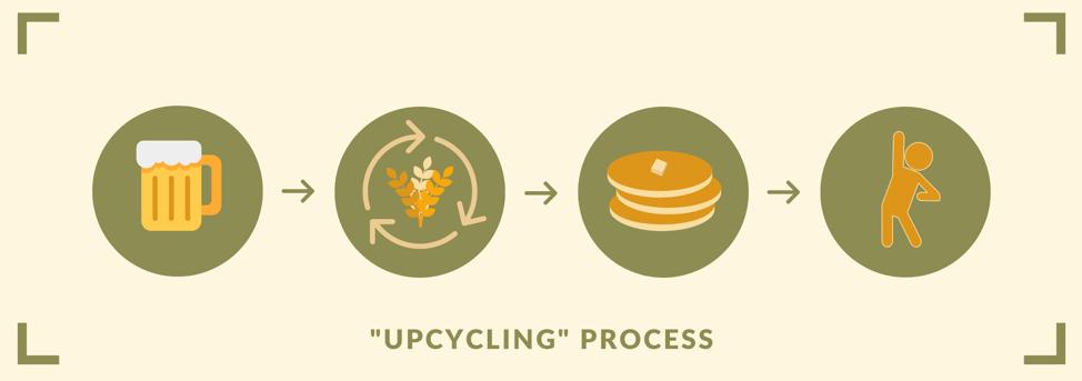 Recycling Spent Grain
