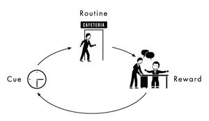 habit-loop_coffee-shop-2.jpg