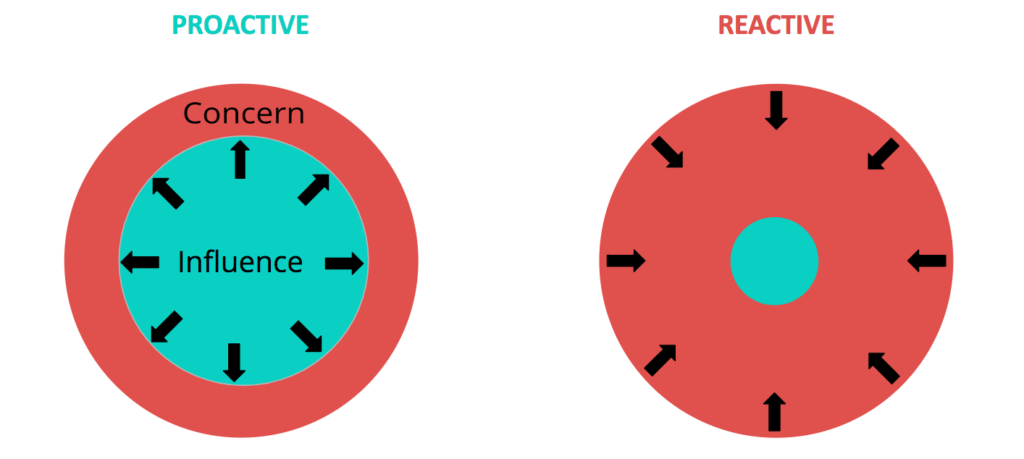 Circle-of-Influence-vs.-Concern-1024x459.png