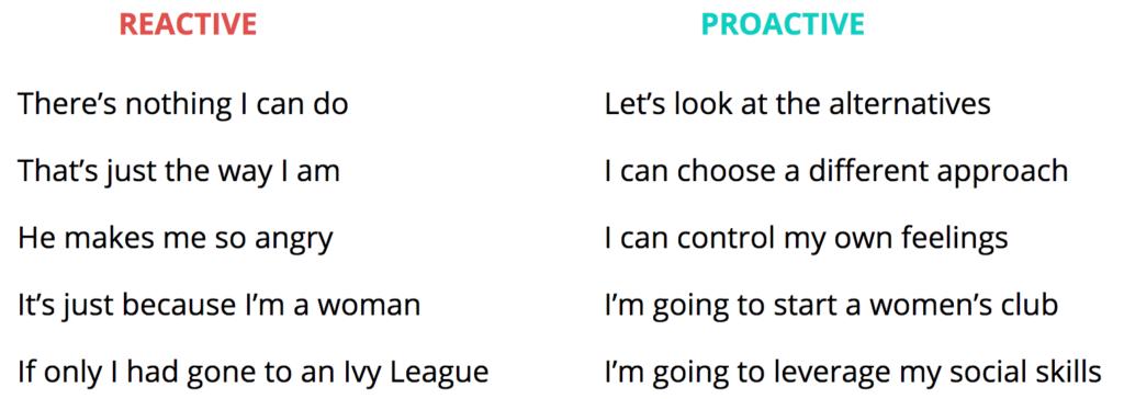 Reactive-vs.-Proactive-Language-1024x364.png