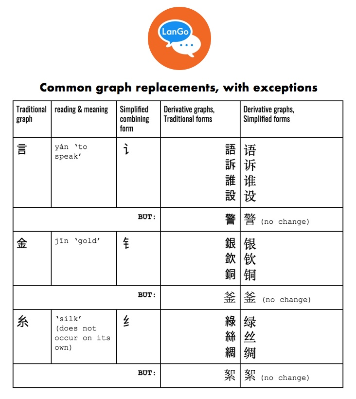 common graph replacements.jpeg