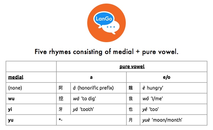 Table 2: Five rhymes consisting of medial + pure vowel.