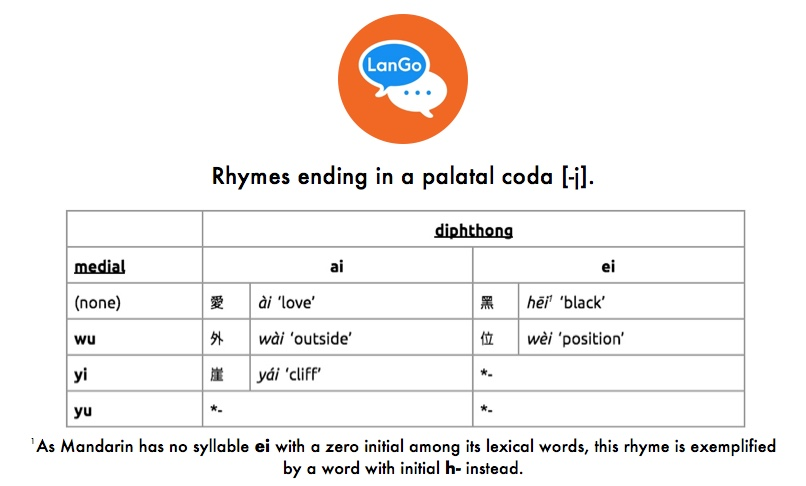 Table 3: Rhymes ending in a palatal coda [-j].
