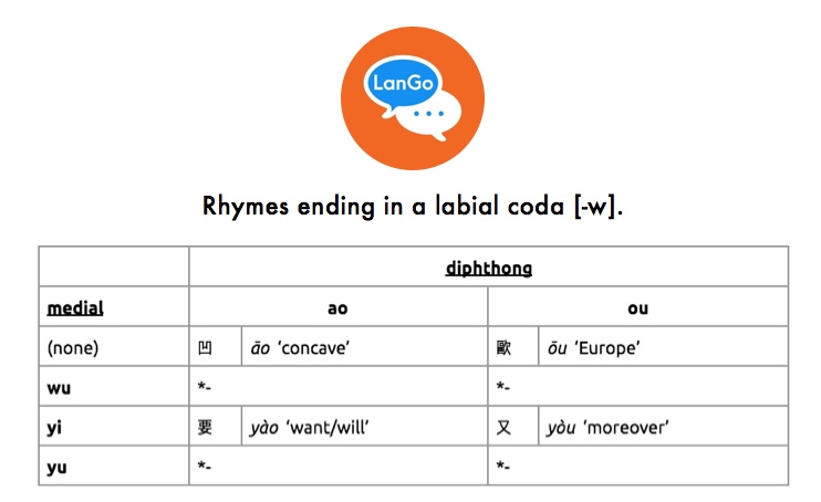Table 4: Rhymes ending in a labial coda [-w].
