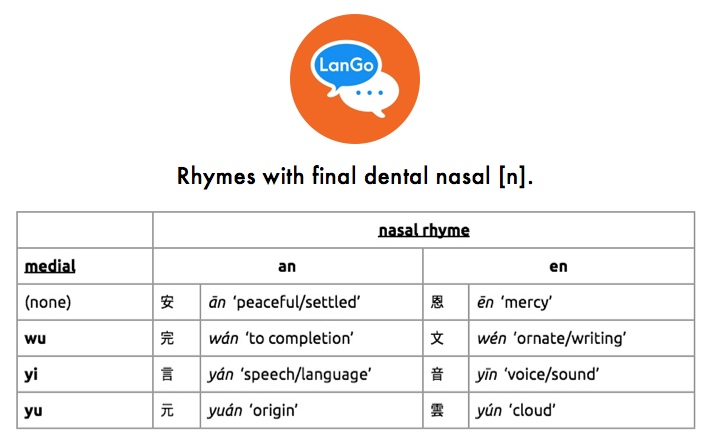 Table 5: Rhymes with final dental nasal [ŋ].