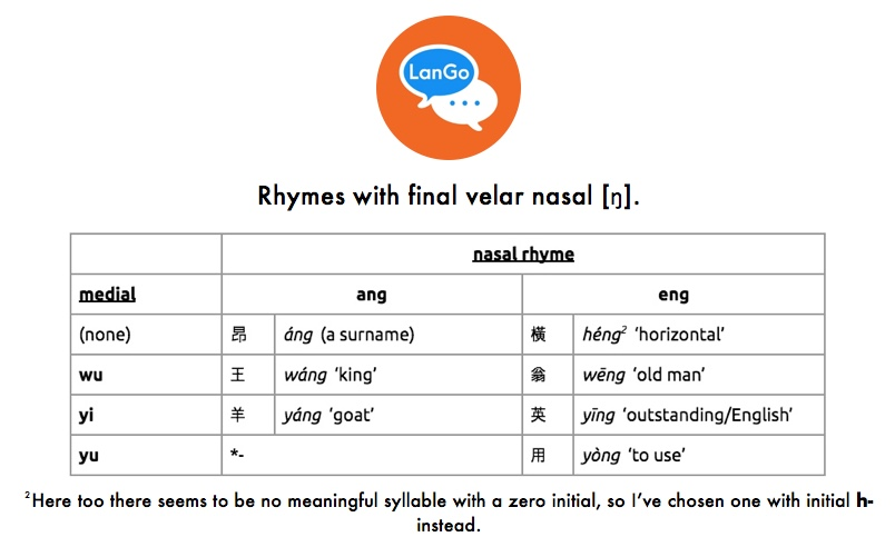 Table 6: Rhymes with final velar nasal [ŋ].