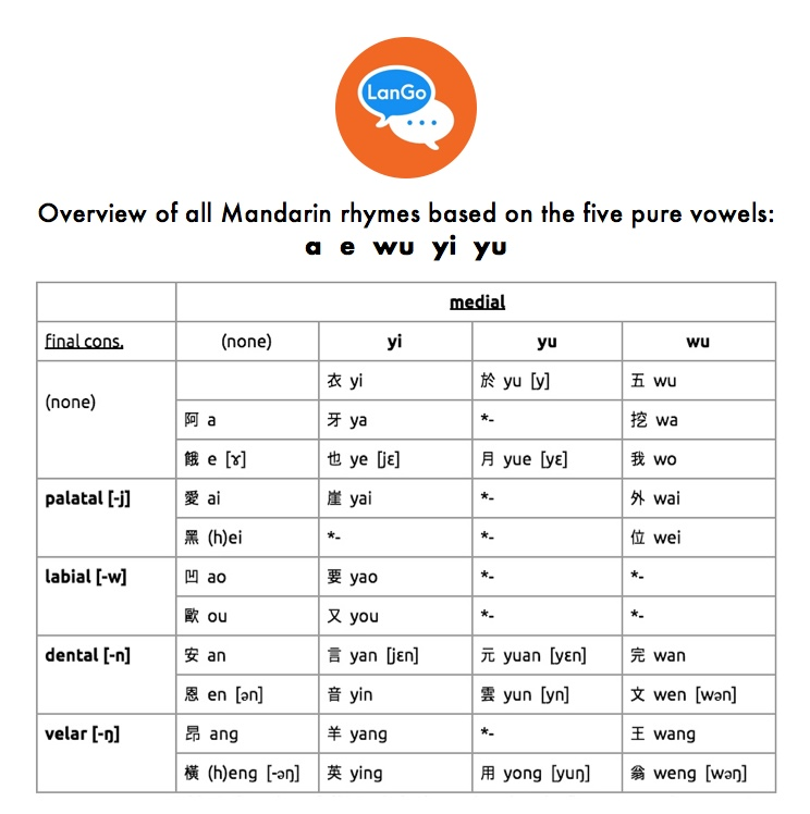 Table 7: Overview of all Mandarin rhymes based on the five pure vowels  a e wu yi yu .