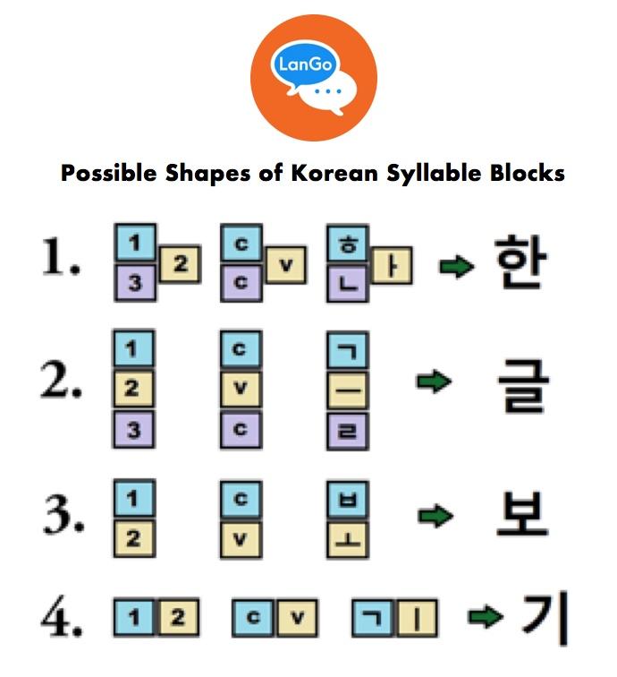 Figure 5. Possible shapes of Korean syllable blocks.