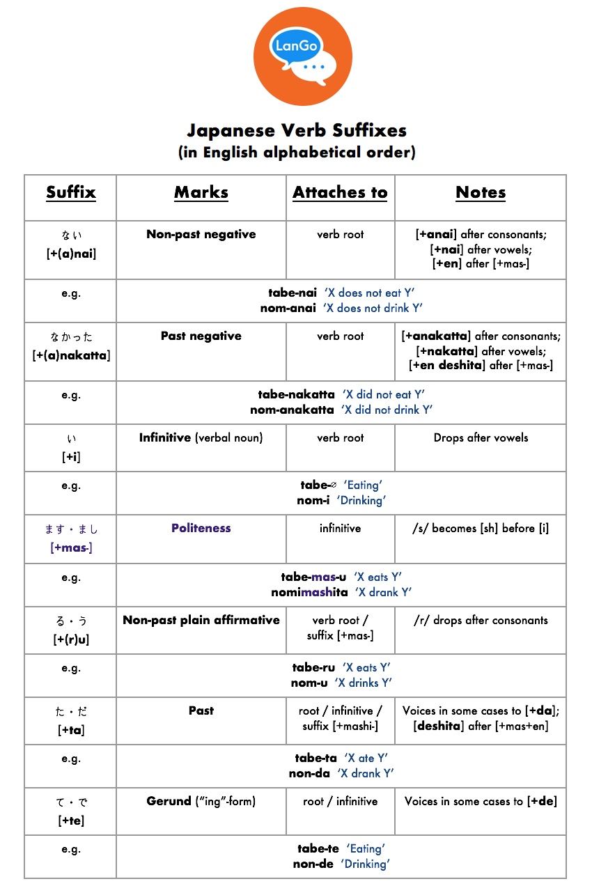 Table 1: Japanese verb suffixes, in English alphabetical order.