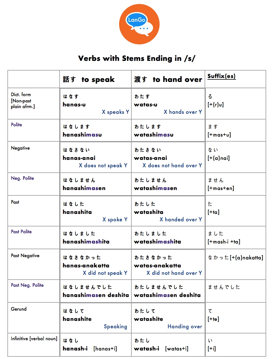 Table 5: Verbs with stems ending in /s/.