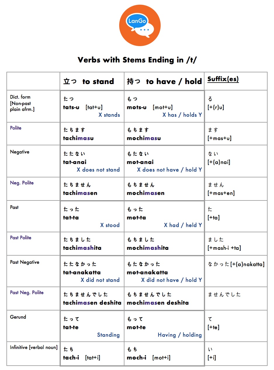 Verbs with stems ending in /t/.