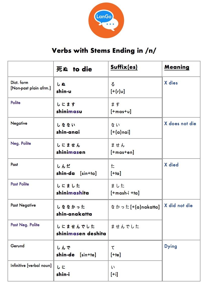Table 7: Verb with stem ending in /n/.