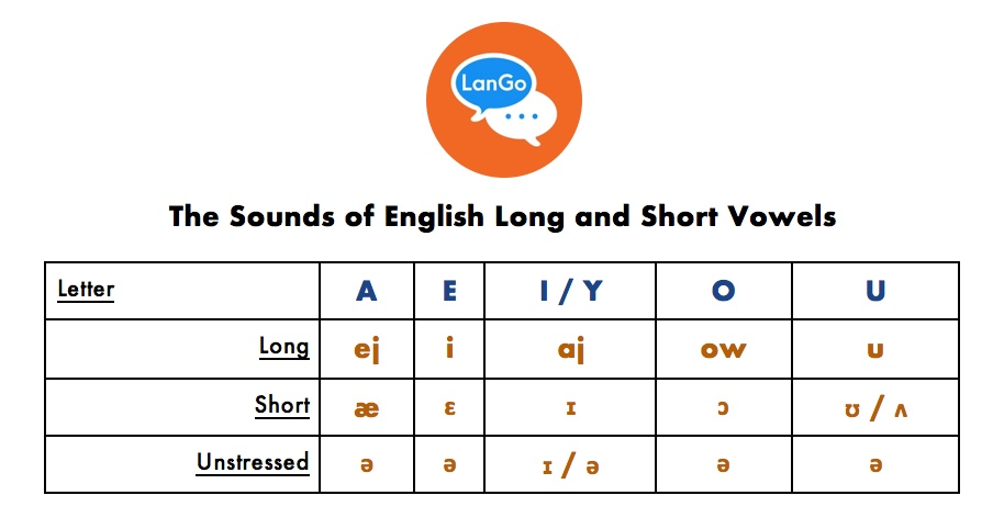 The sounds of English long and short vowels.