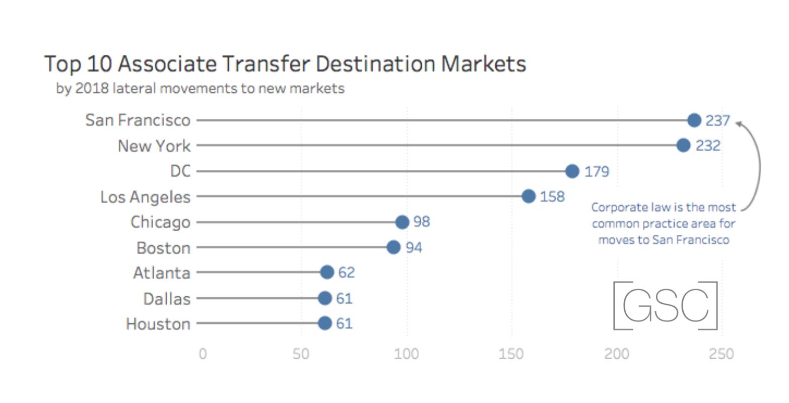 Destination Markets