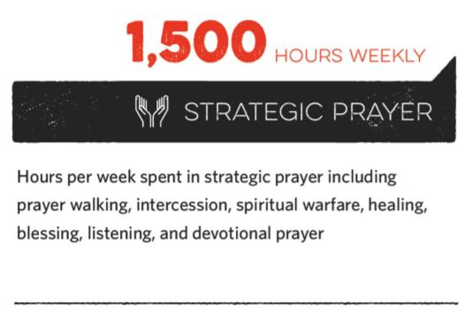 Strategic_prayer_hours.png