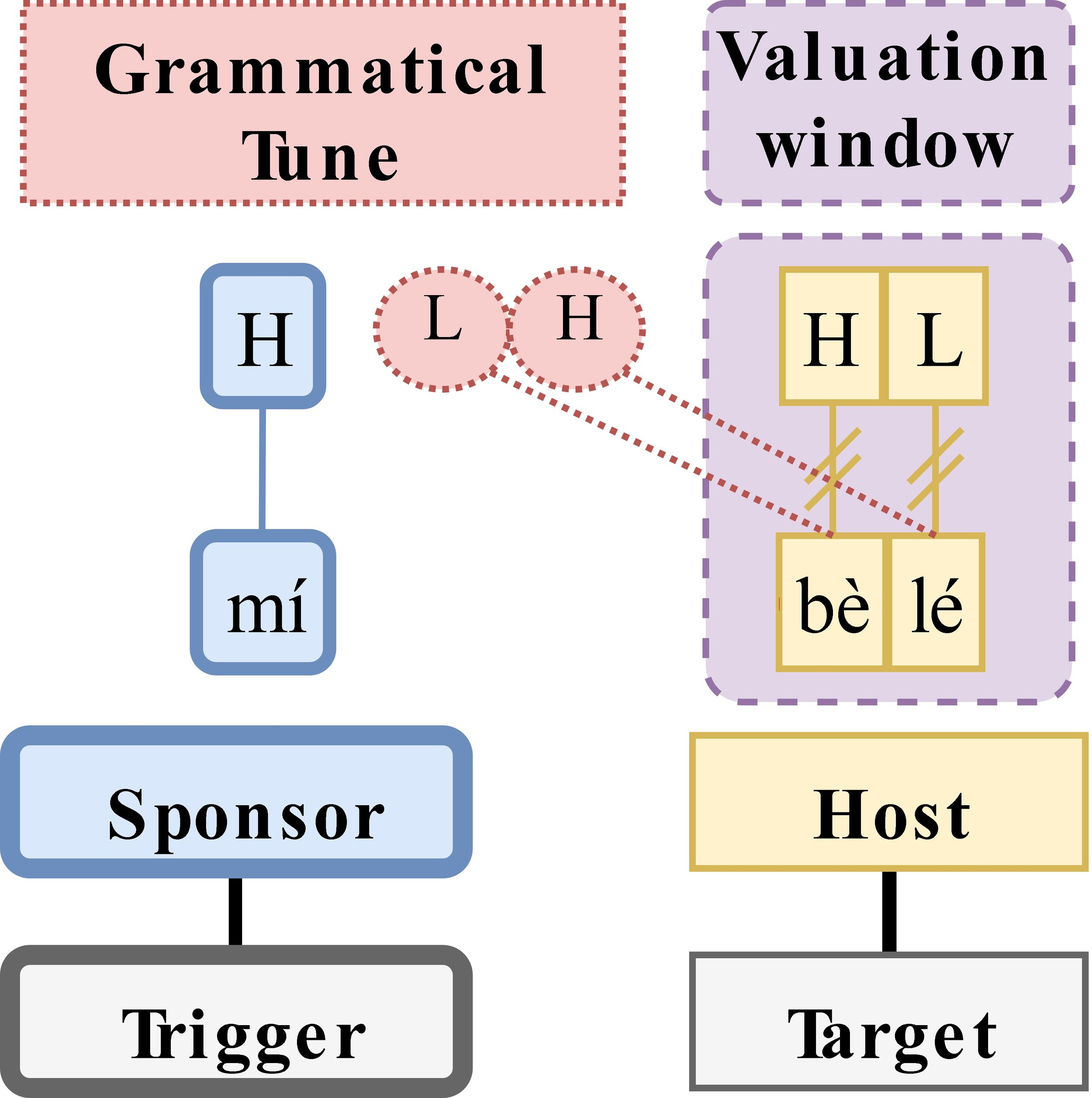 Grammatical tone components (Rolle 2018)