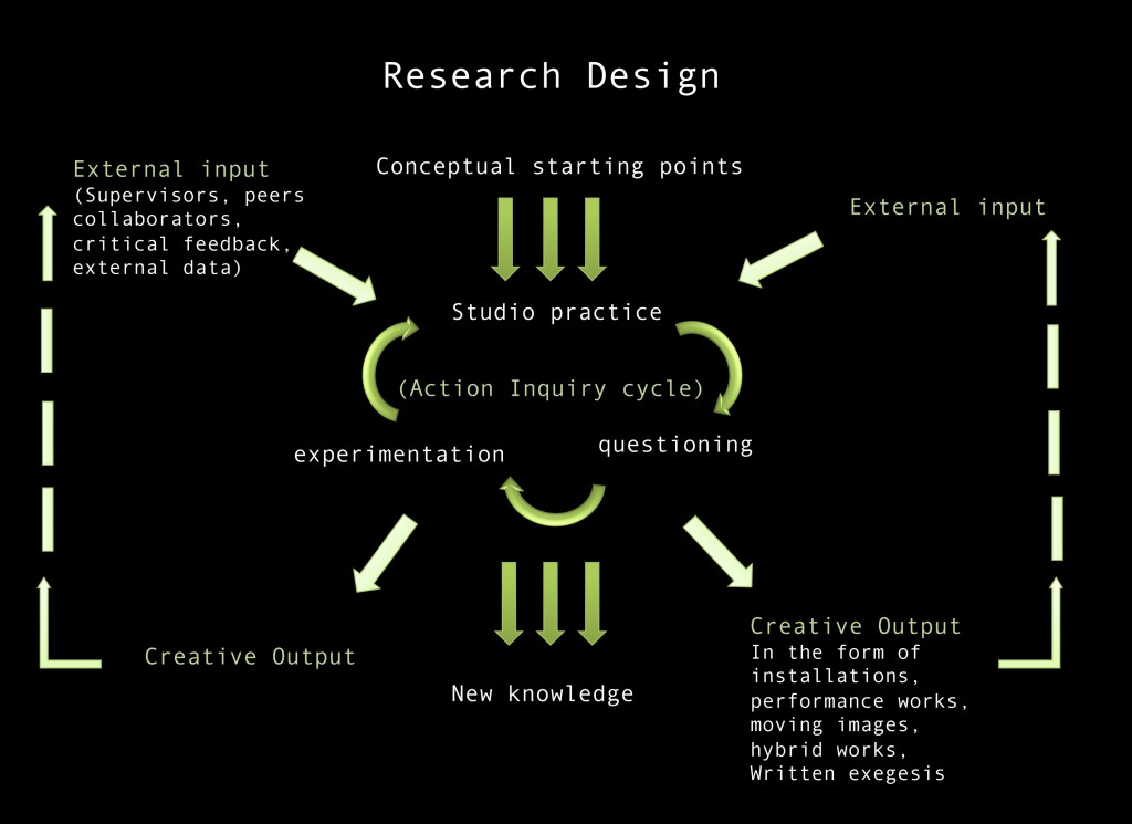 Research-Design-Graph-1024x745.jpg