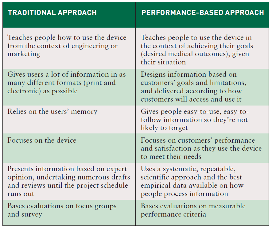 Table I. A comparison of a traditional versus a performance-based approach.