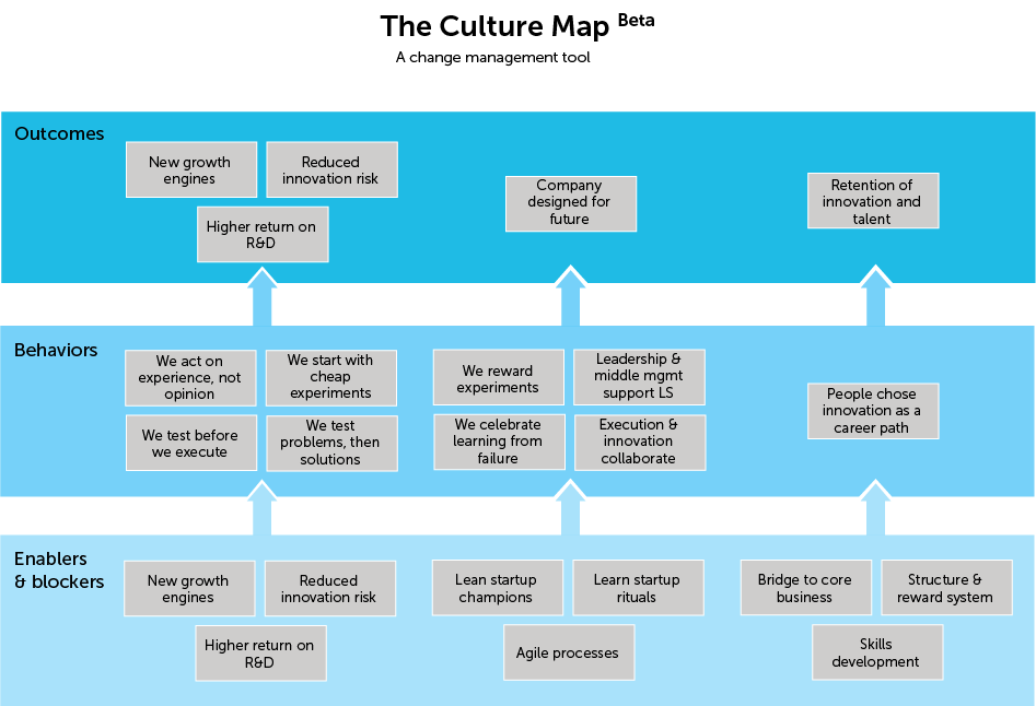 Download the culture map template