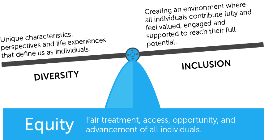 DIVERSITY IS A FACT. INCLUSION IS A PRACTICE. EQUITY IS A GOAL.