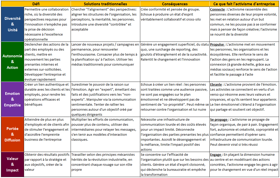 Summary table in FR.PNG