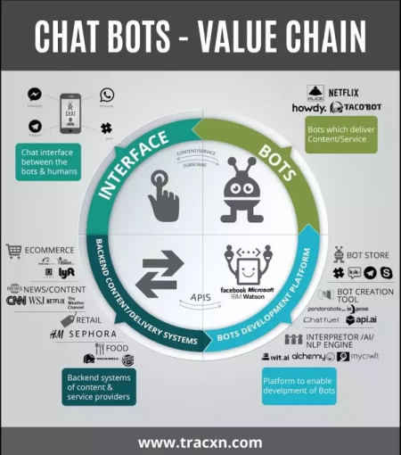 Chatbot ( source )