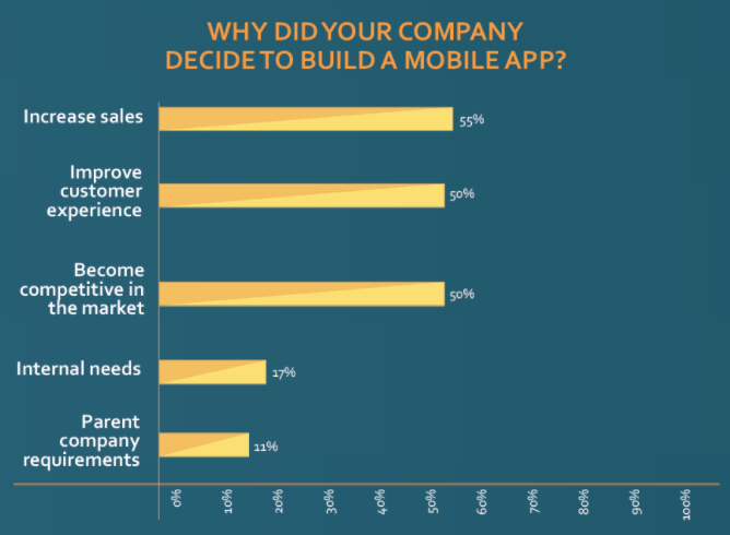 (source: https://www.biznessapps.com/blog/mobile-technology-trends/)