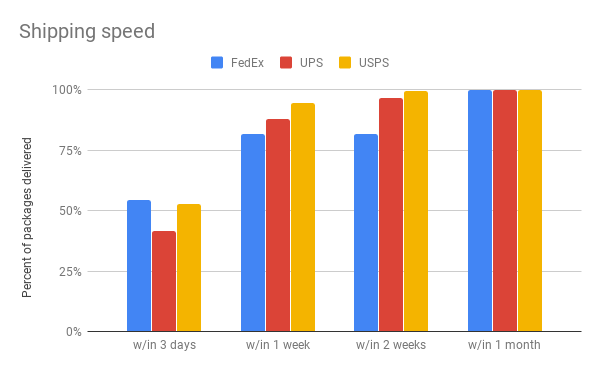 Shipping speed.png