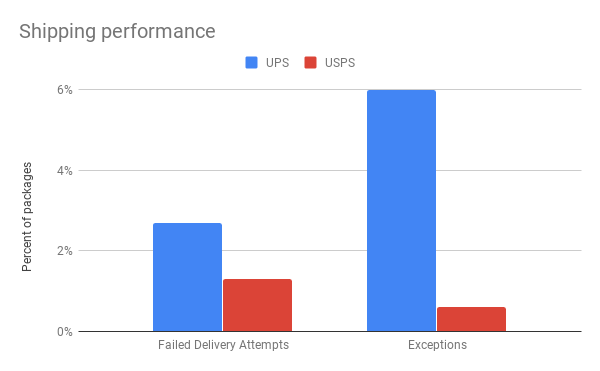 Shipping performance.png