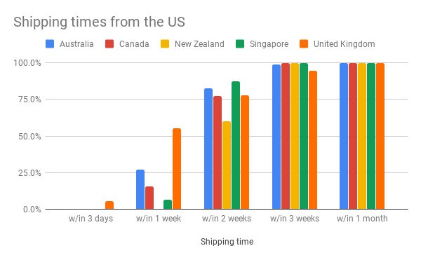 Shipping times from the US.png