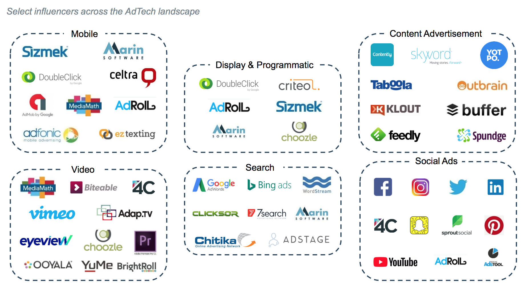 Taken from Arbor Advisor's deck on the AdTech Industry, which can be found  here .