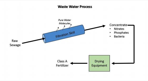 wastewater-treatment-minnesota.jpg
