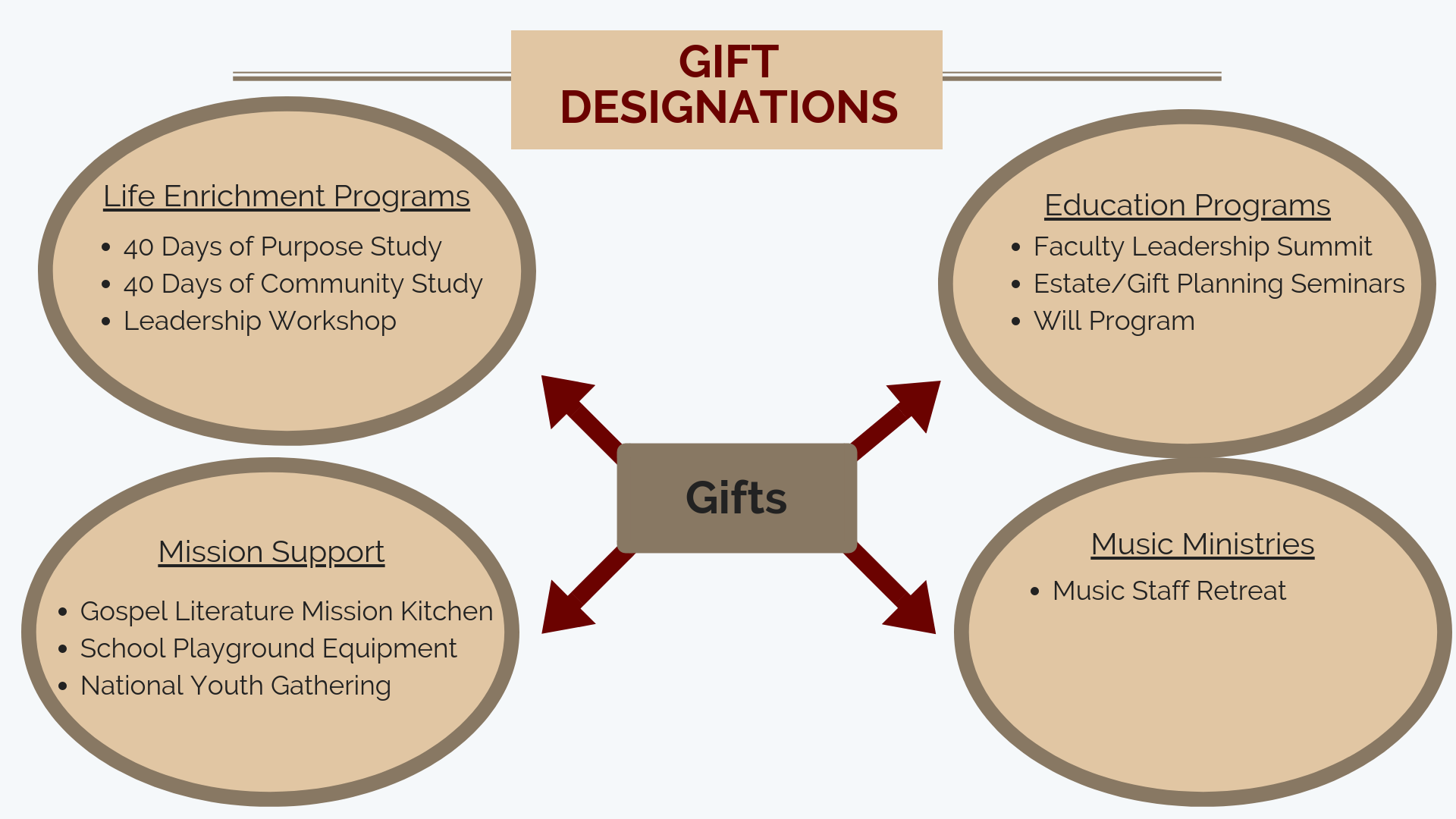 Foundation Gift Designations.png