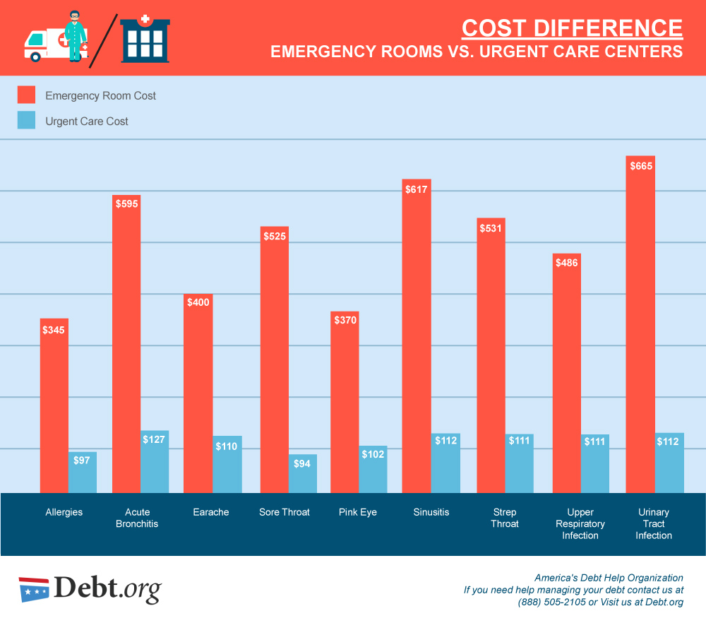 Image from:  https://www.debt.org/wp-content/uploads/2014/02/Emergency-room-vs-urgent-care.jpg