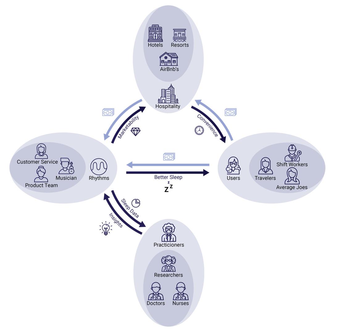 stakeholder value flow