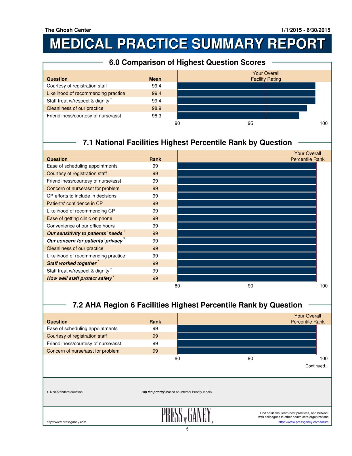 Press Ganey National-Regional Scores 2015