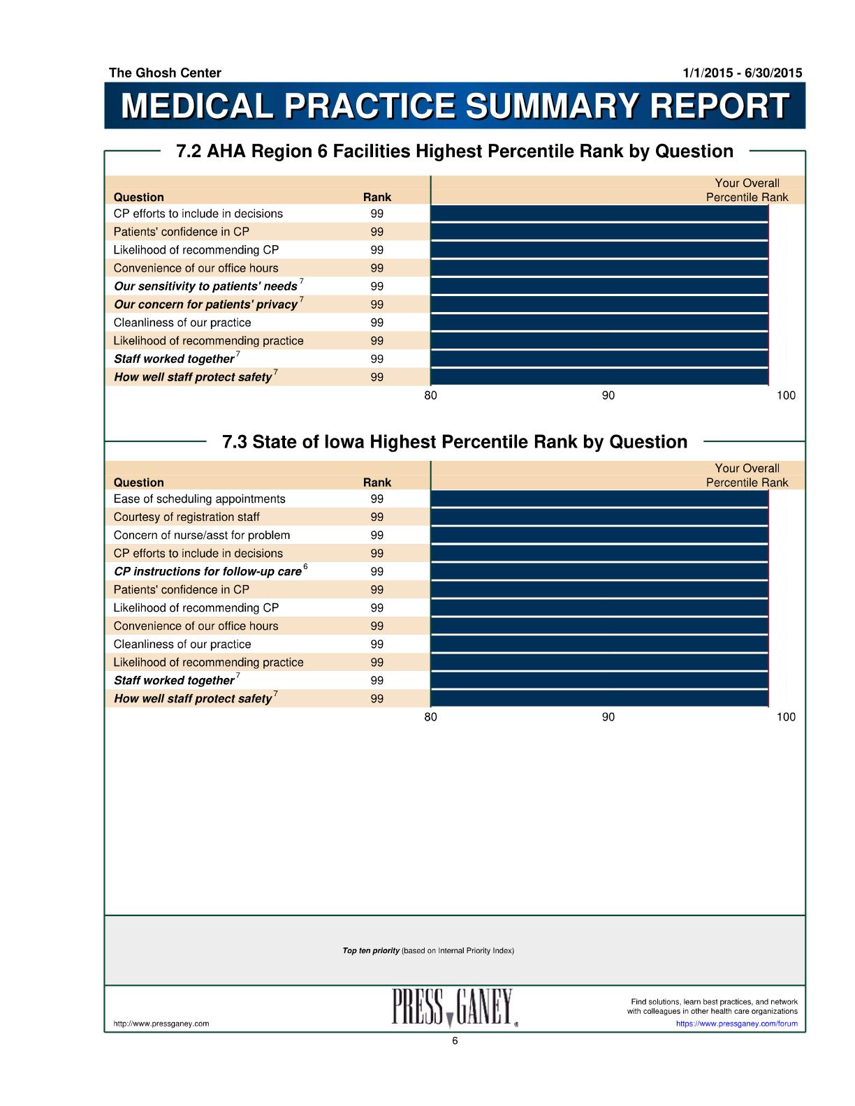 Press Ganey Regional-State Scores2015