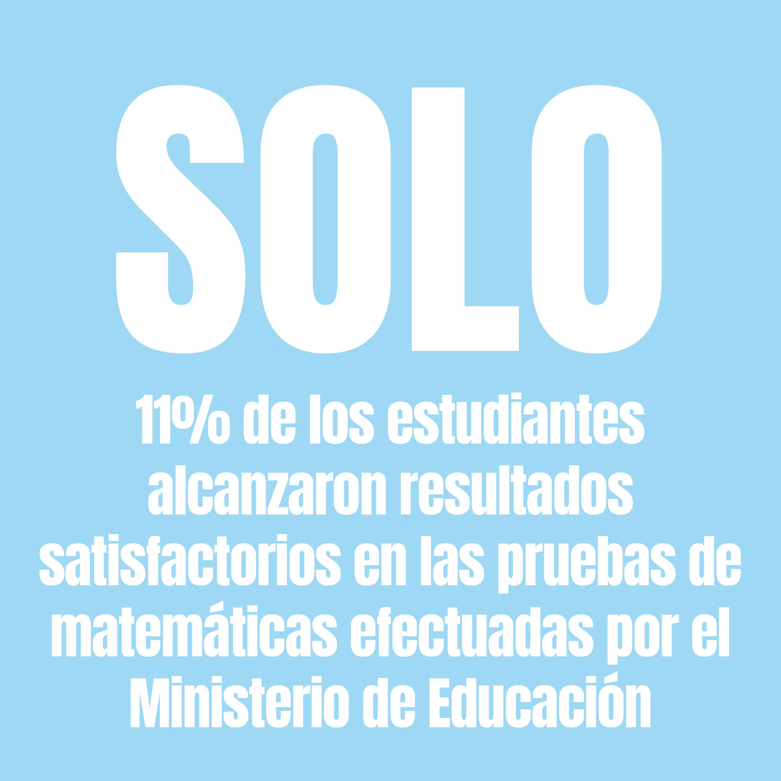 En la prueba nacional de lectura, solo el 35% de los estudiantes alcanzaron resultados satisfactorios y en el caso de matemática fueron solo 11% de los estudiantes.