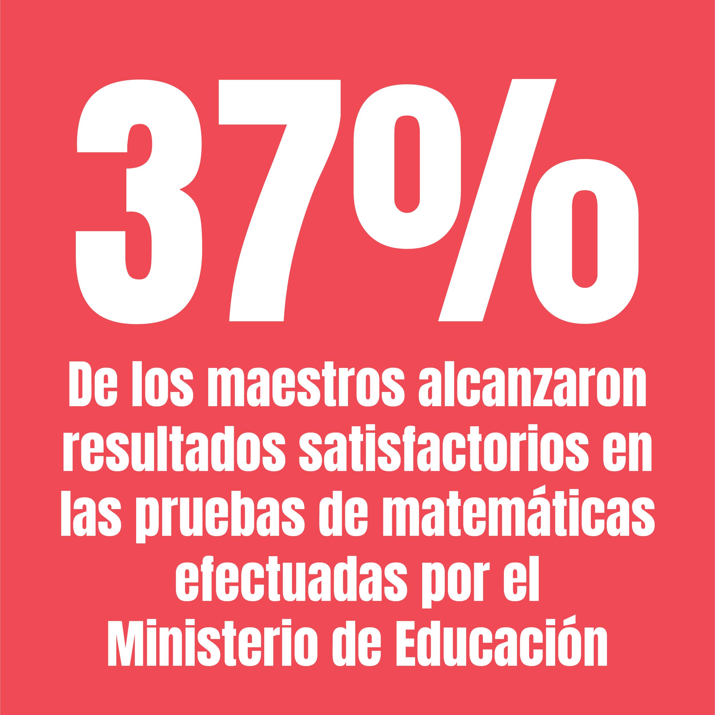 De los maestros que están aplicando a plazas de educación primaria, solo el 51% obtuvo resultados satisfactorios en la prueba de lectura y solo el 37% en matemática.