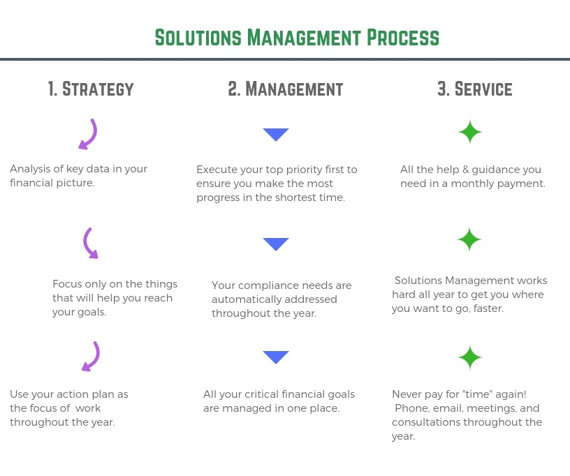 solutions management process image